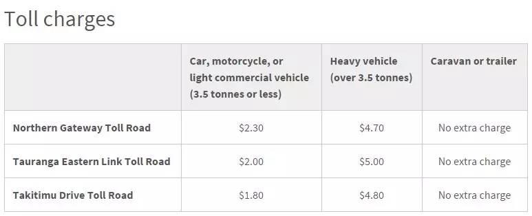 新西兰三条高速公路收费