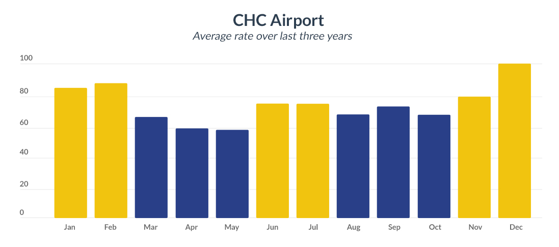 CHC Airport average rates