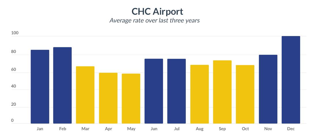 CHC Airport average car rental rates